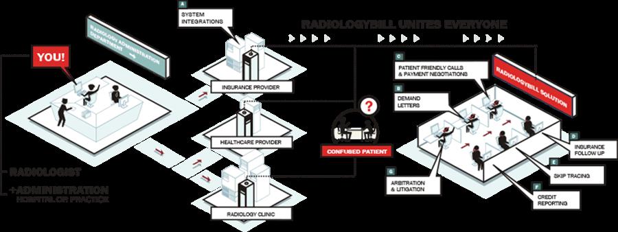 Radiologybill Units